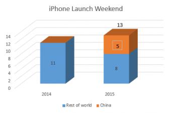 iPhone 6sの販売台数は楽観できないとの見方