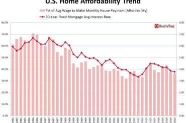 住宅は価格上昇でも買いやすくなっている?