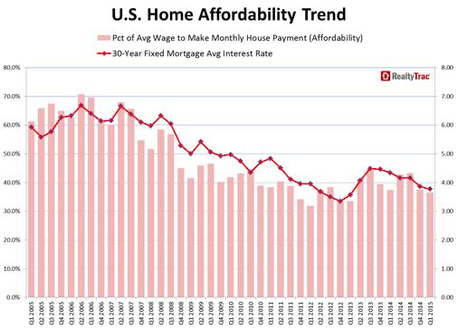 住宅の買いやすさのグラフ()