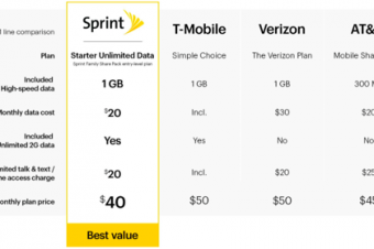 Sprintの20ドルデータ無制限プランが批判の的に