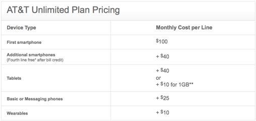 AT&Tがデータ無制限プランを復活