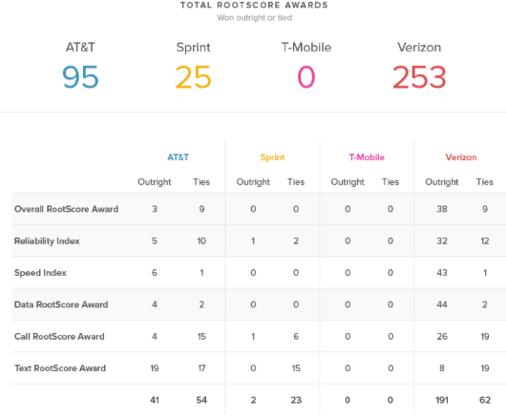 Rootmetricsの2015年上半期のネットワーク調査レポートより