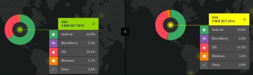 スマホOS別シェアはAndroidが増加、iOSが減少