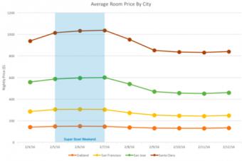 Airbnbでスーパーボウルの宿泊事情に異変