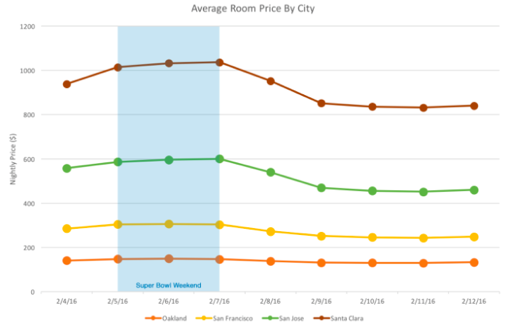 スーパーボウル前後のAirbnbの平均料金(TechCrunchより)