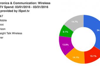 テレビCMの広告宣伝費はAT&Tがトップ