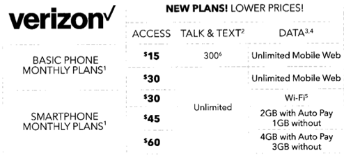 Verizonの旧プリペイドプラン(Best Buyのパンフレットより)