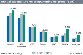 NetflixとAmazonのコンテンツ制作費が急増