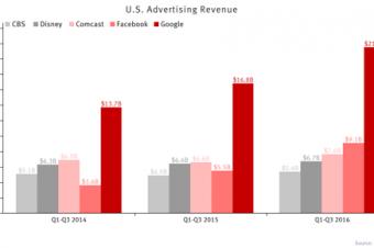 Facebookの広告収入が大手メディアを超えた