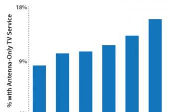 地上波放送のみのTV視聴が増加中