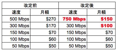 VerizonがFiosインターネットを750Mbpsに増速