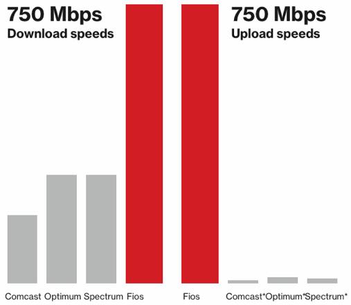 インターネットの下り・上り速度比較(Verizonのwebサイトより)