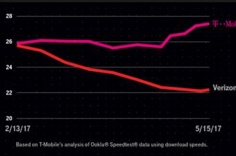 T-MobileがVerizonの顧客を救出