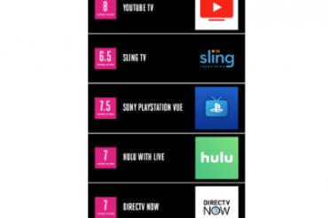 ストリーミングTVアプリはYouTubeがベスト